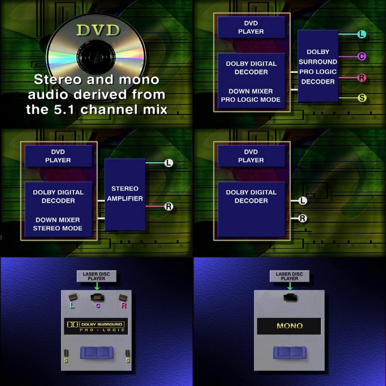 Introduzido no Laserdisc em 1995, o codec AC3 foi previsto para ser reproduzido até em mono, se fosse necessário