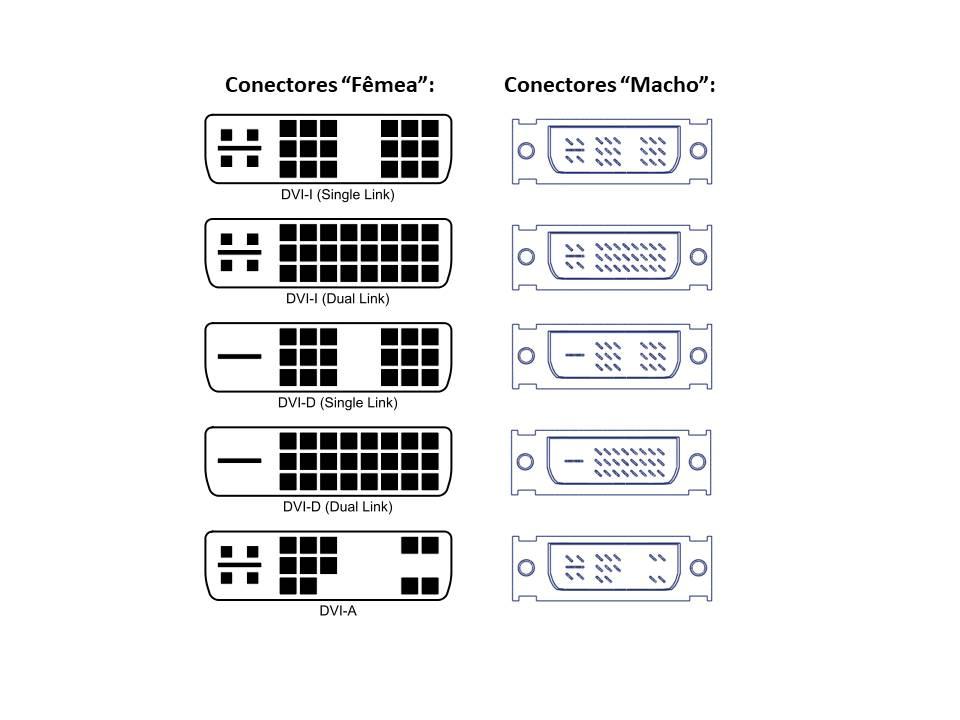 Conexão com cabos DVI (Digital Vídeo/Visual Interface)