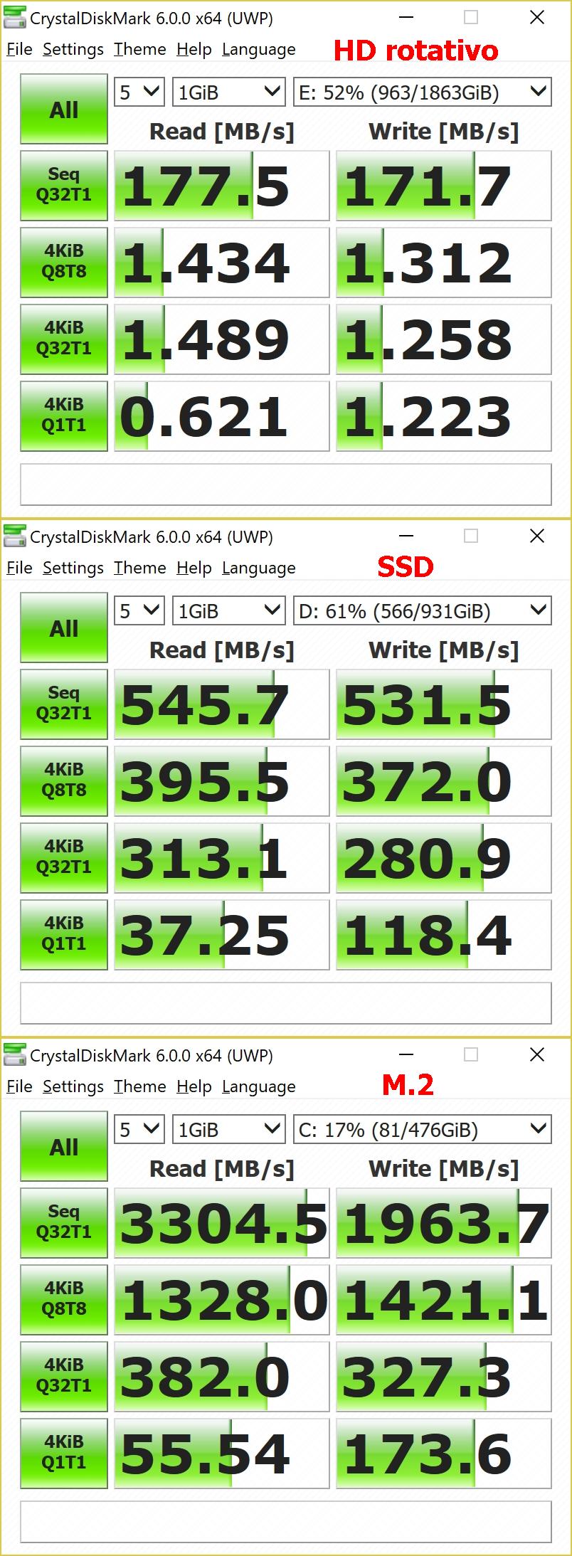 Testes entre um drive sólido rodando a 7 200 rpm, um SSD no barramento Sata 3, e um drive M.2 rodando em um slot ligado ao barramento PCI-E com quatro pistas de acesso para a controladora da CPU