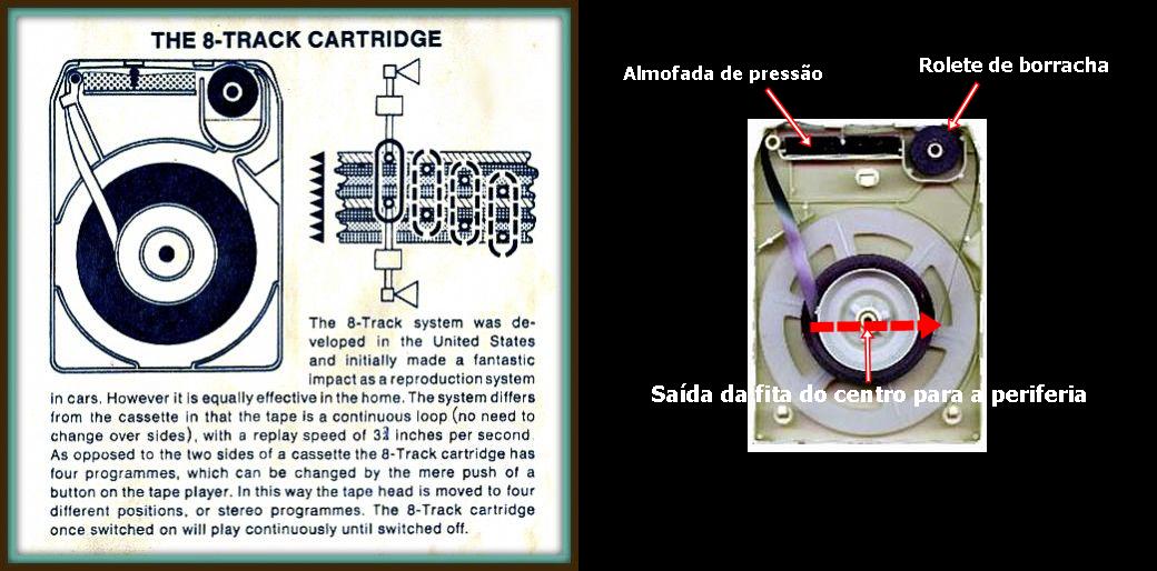 O mecanismo da fita cassete