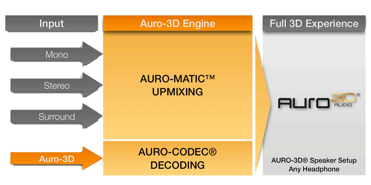 O Auro-3D introduziu o Auro-Matic, capaz de converter fontes de áudio convencionais para a emulação do novo formato