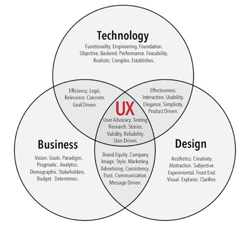 O que o profissional de UX precisa saber