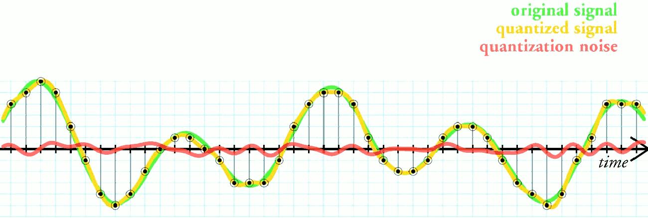 Ruído de quantização, em reprodução do áudio digital
