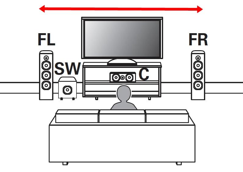 A extensão do campo sonoro ficará forçosamente limitado à distância entre uma caixa acústica e outra, a não ser que a gravação seja feita com diferença de fasamento na captura