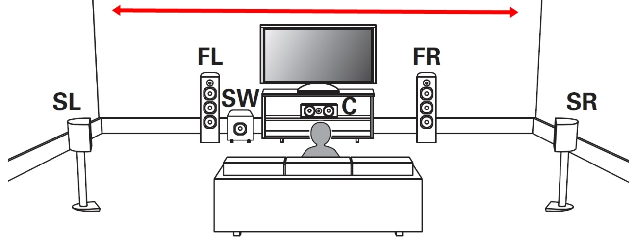 A interação das caixas frontais com os respectivos canais surround pode ser modulada em amplitude
