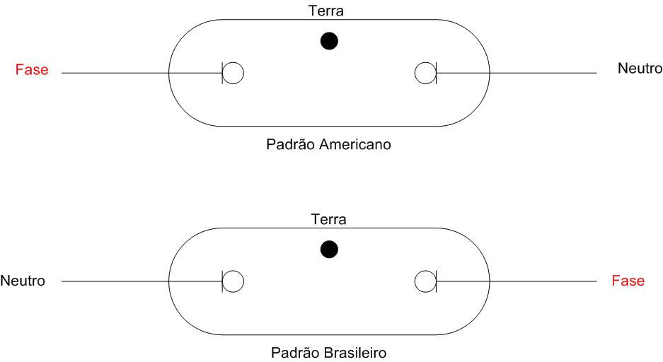 Configuração da pinagem Fase-Terra-Neutro