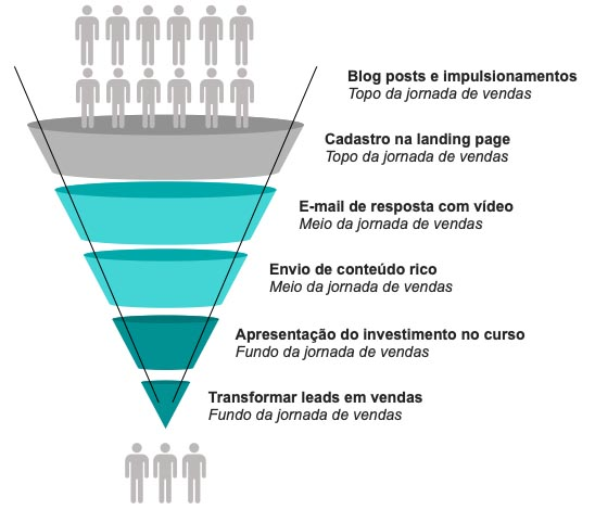 A máquina do Inbound Marketing