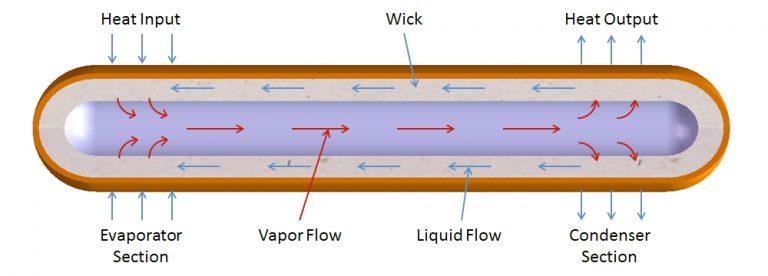 Como funcionam os tubos de calor nos nossos computadores e sistemas